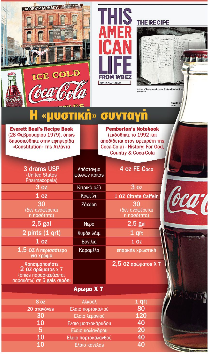 Perierga.gr - Συνταγή Coca Cola