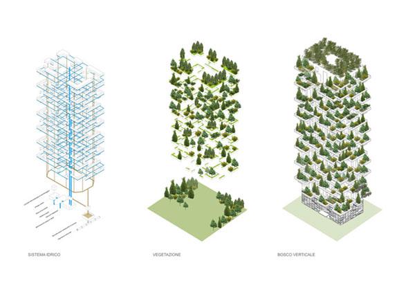 perierga.gr - Ο πρώτος κάθετος κήπος του κόσμου στο Μιλάνο!