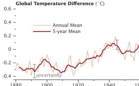Perierga.gr - Πόσο άλλαξε το κλίμα μέσα σε 131 χρόνια