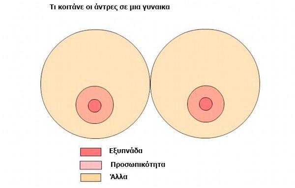 Άντρες vs Γυναίκες: Οι διαφορές των δύο φύλων!
