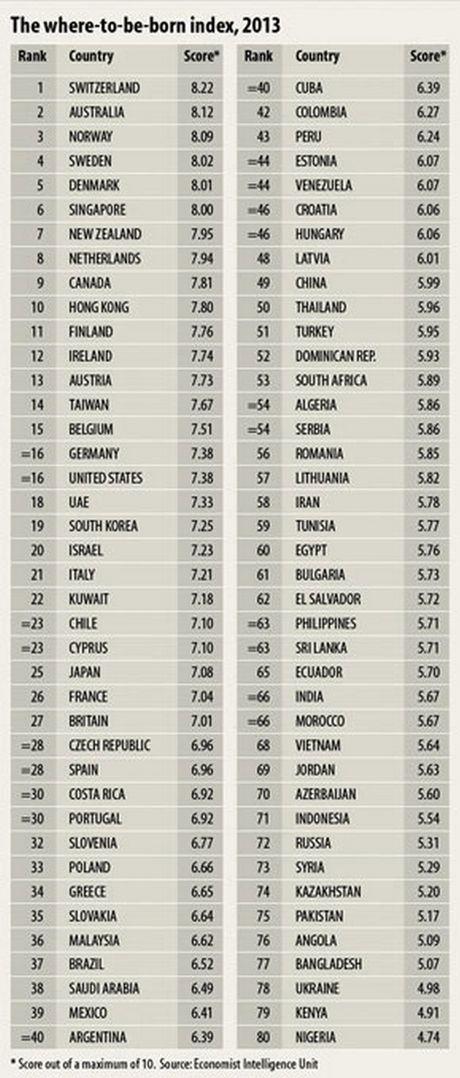 Perierga.gr - Σε ποια χώρα να γεννήσετε το παιδί σας το 2013