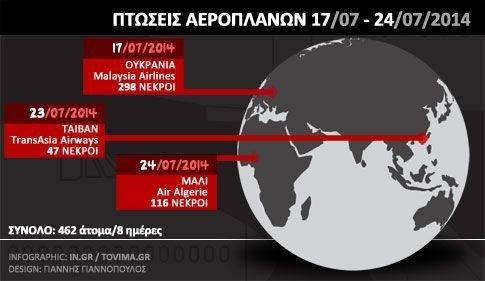 Perierga.gr - Πόσο πιθανό είναι να πέσουν τρία αεροπλάνα σε οκτώ ημέρες;