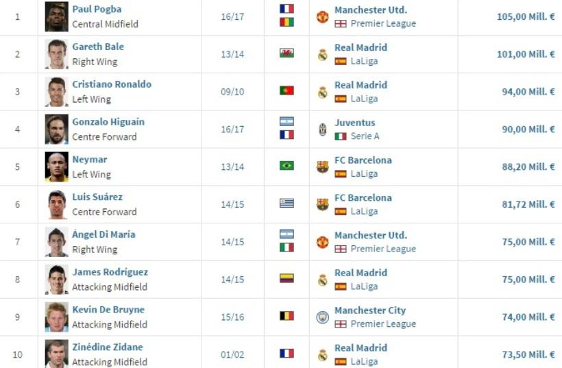 perierga.gr - Οι 20 ακριβότερες μεταγραφές στην ιστορία του ποδοσφαίρου!