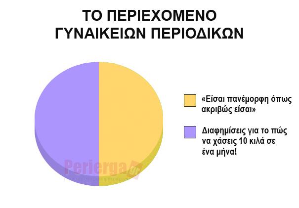 Perierga.gr - Αστεία γραφήματα που... λένε αλήθειες!