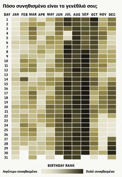 perierga.gr - Πόσο συνηθισμένα είναι τα γενέθλιά σας;