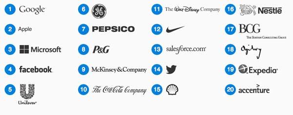 perierga.gr - Αυτές είναι οι 10 καλύτερες εταιρείες για να δουλέψει κανείς!