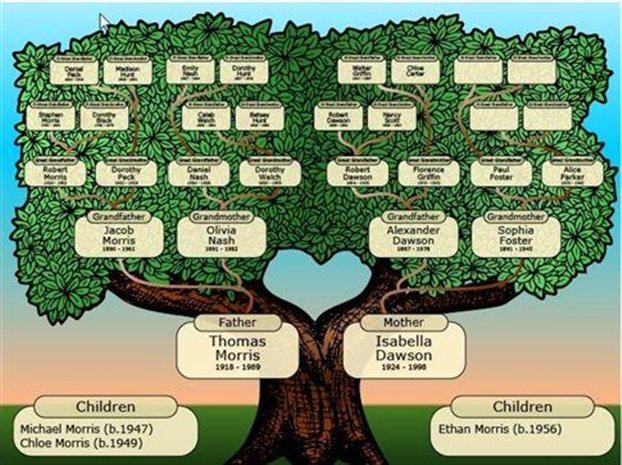 perierga.gr - Το μεγαλύτερο γενεαλογικό δέντρο του κόσμου!