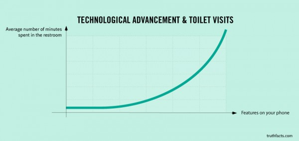 Perierga.gr - Με την τεχνολογία περνάμε περισσότερη ώρα στην… τουαλέτα!