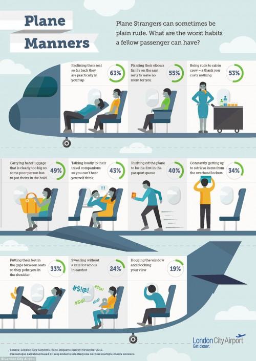 perierga.gr - Οι 10 χειρότερες συνήθειες επιβατών στα αεροπλάνα!
