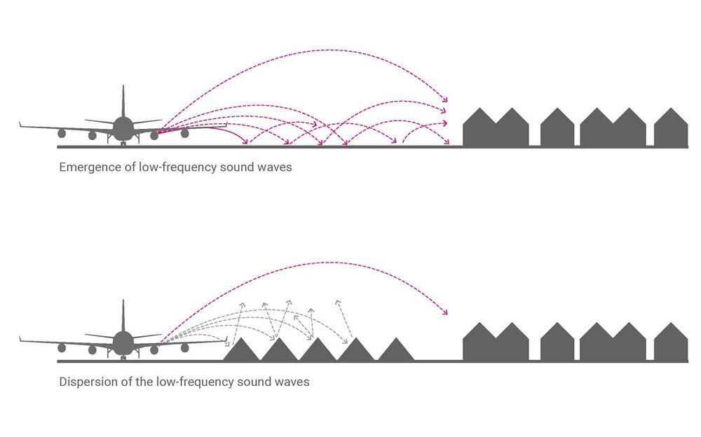perierga.gr - Πώς αεροδρόμιο καταπολεμά την ηχορύπανση με την αρχιτεκτονική τοπίου;
