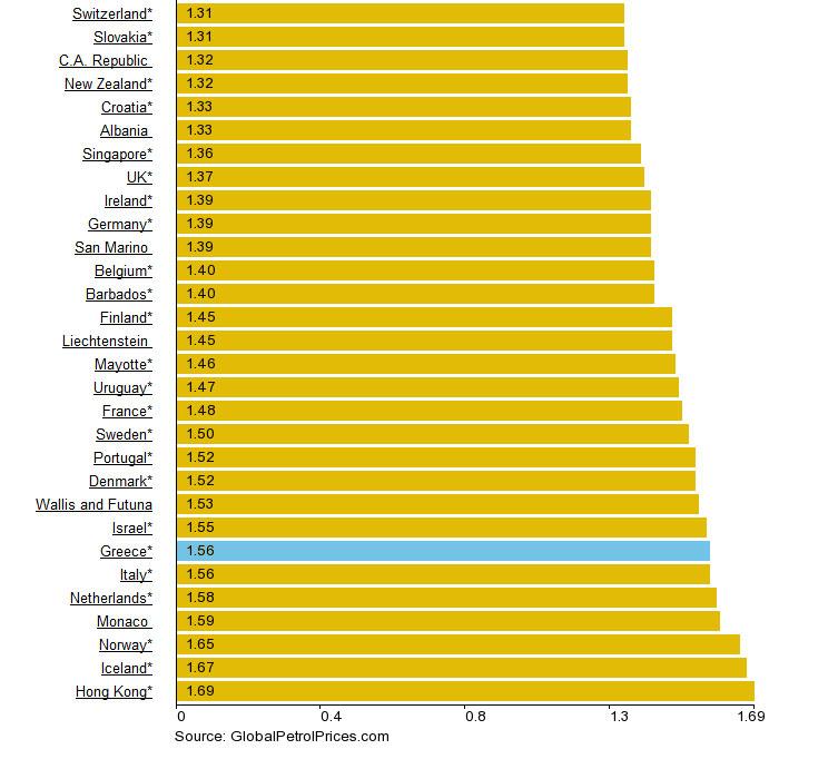 Perierga.gr - Η ακριβότερη και φτηνότερη βενζίνη στον κόσμο!