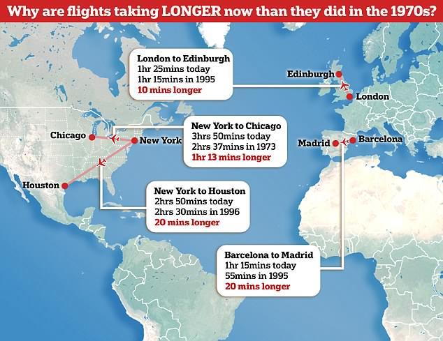 Perierga.gr - Γιατί κάποιες πτήσεις διαρκούν περισσότερο απ΄ ότι τη δεκαετία του 1970;