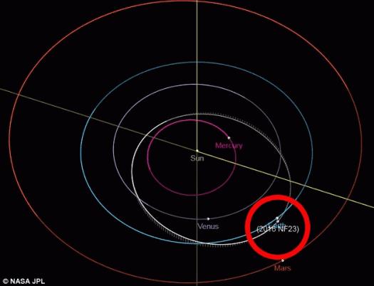 Perierga.gr - Αστεροειδής στο μέγεθος Boeing 747 θα περάσει κοντά από τη γη