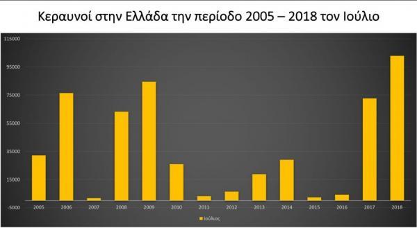 Perierga.gr - Αριθμός-ρεκόρ με 102.944 κεραυνούς φέτος τον Ιούλιο