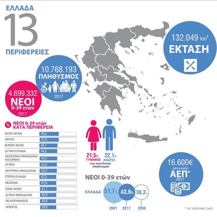 Perierga.gr - Ελλάδα: Πού μένουν και από που φεύγουν οι νέοι