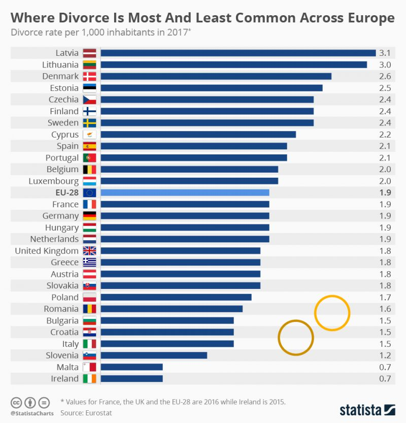 Perierga.gr - Οι χώρες της Ευρώπης με τα περισσότερα και λιγότερα διαζύγια