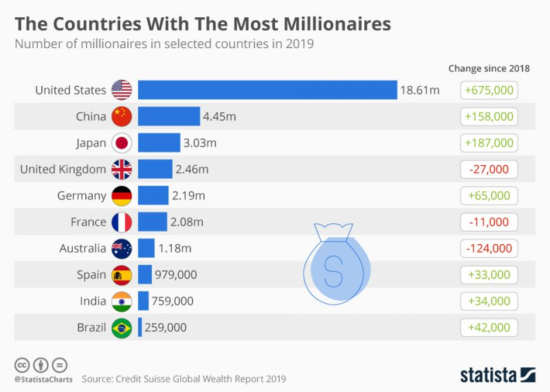 Perierga.gr - Οι χώρες με τους περισσότερους εκατομμυριούχους