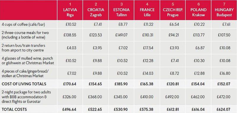 Perierga.gr - 13 φτηνοί ευρωπαϊκοί προορισμοί για τα Χριστούγεννα
