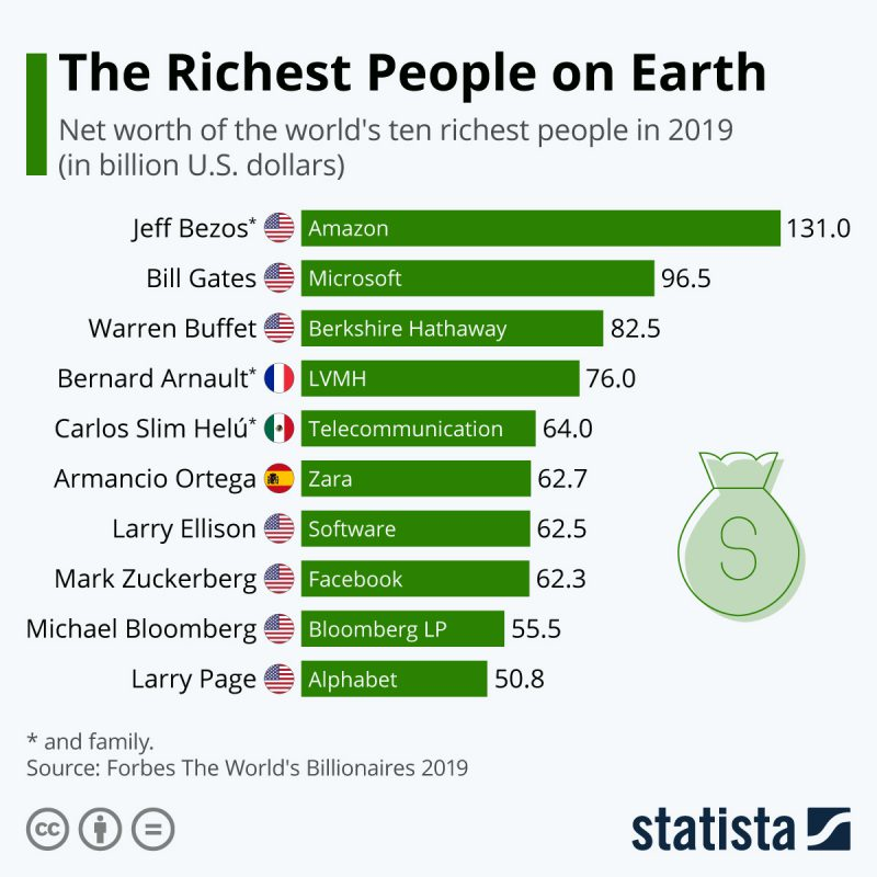 Perierga.gr - Οι 10 πλουσιότεροι άνθρωποι για το 2019