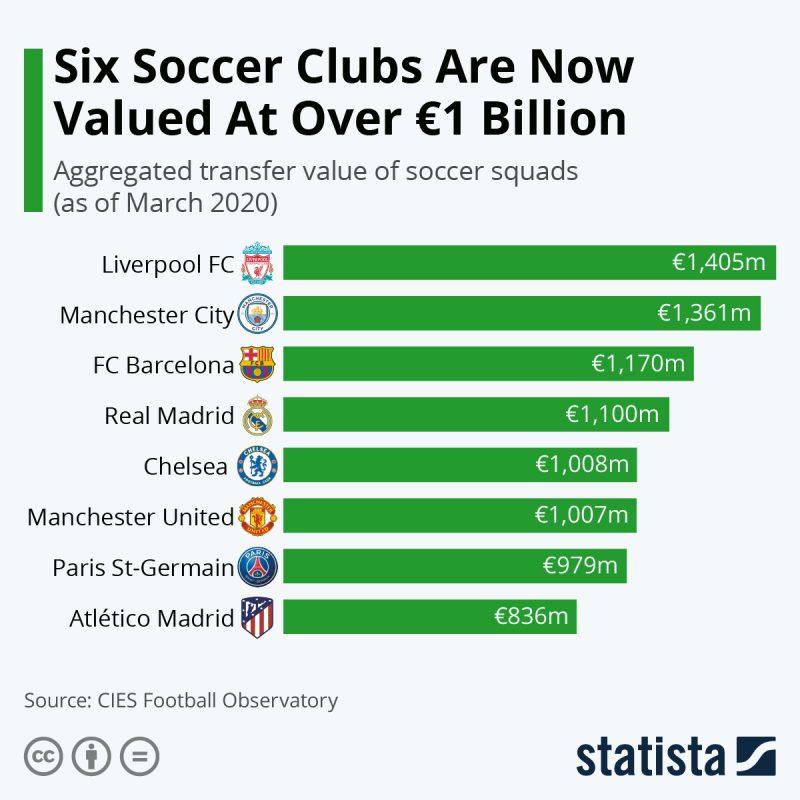 Perierga.gr - Οι ποδοσφαιρικές ομάδες με τη μεγαλύτερη αξία σε εκατομμύρια